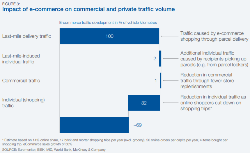 WEF research ecomm commercial vs private traffic